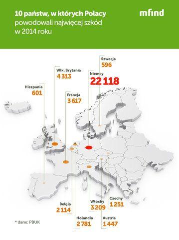 W Niemczech Polacy spowodowali ponad 20 tysięcy szkód