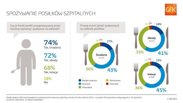 Polacy i dieta szpitalna